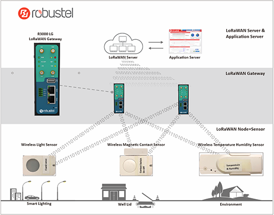 Robustel LoRaWAN solution topology for Lighting Control