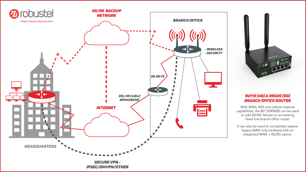 Branch office connectivity diagram