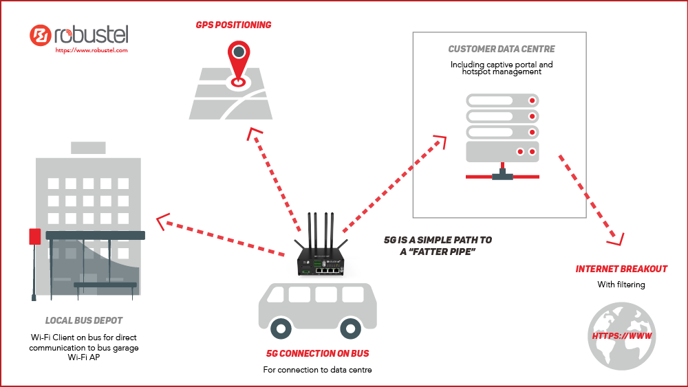 in-vehicle communication diagram