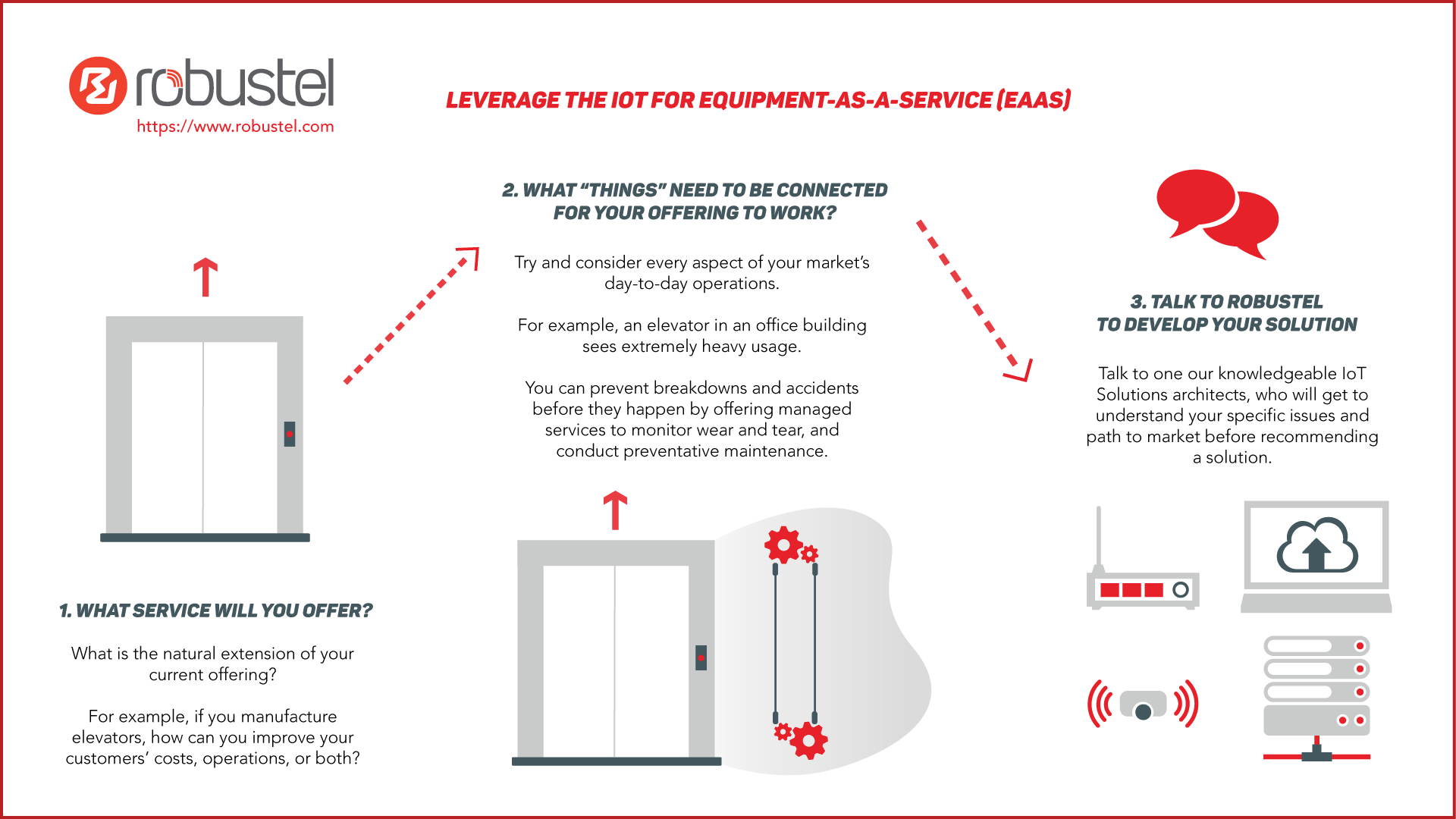 Equipment as a service infographic