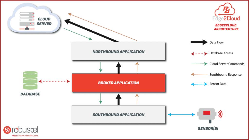 E2C-Architecture-Diagram-V1